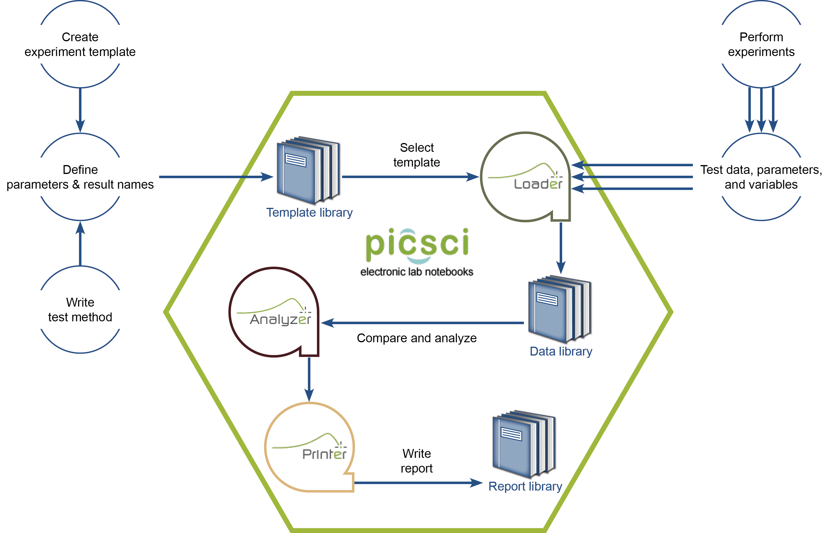 PicSci Process Workflow